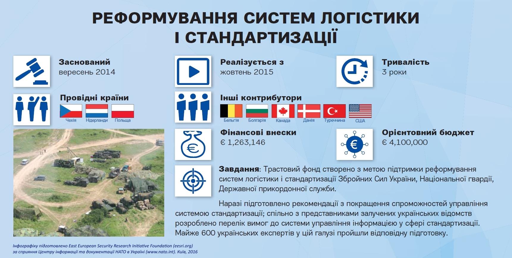 nato-ua_logistics-standart_ukr