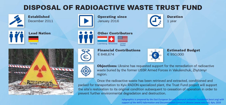 nato-ua_radioactive