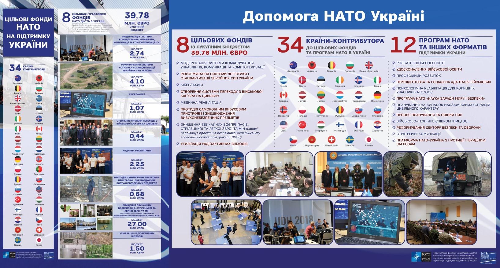 Допомога НАТО Україні: факти та інфографіка