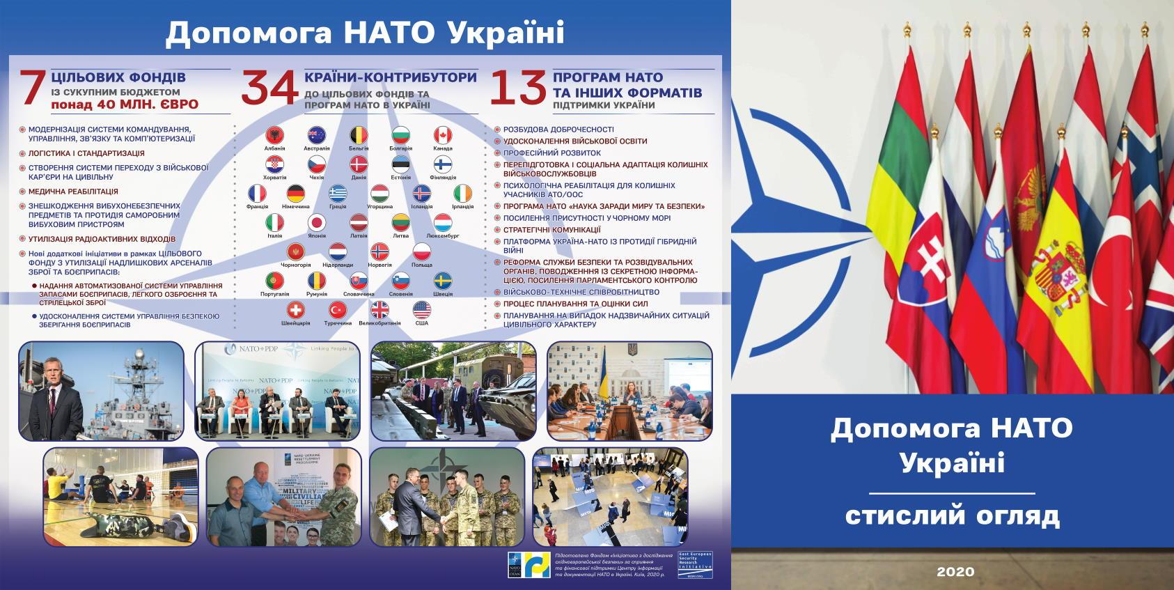 Допомога НАТО Україні: стислий огляд 2020